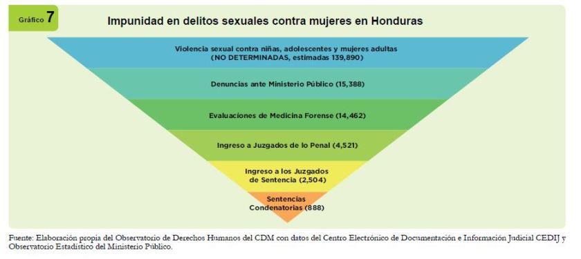 impunidad en delitos contra mujeres HND
